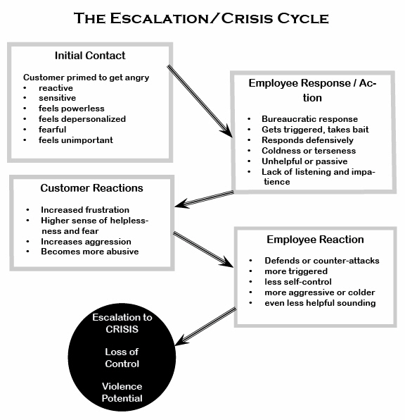Infographic-The Customer Escalation/Crisis Cycle